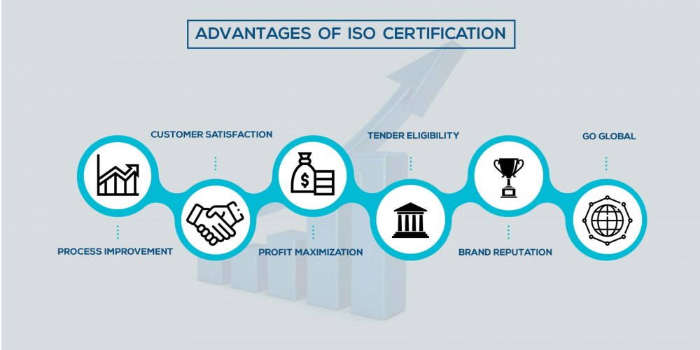 Benefits of ISO certification - CV ISO Certification